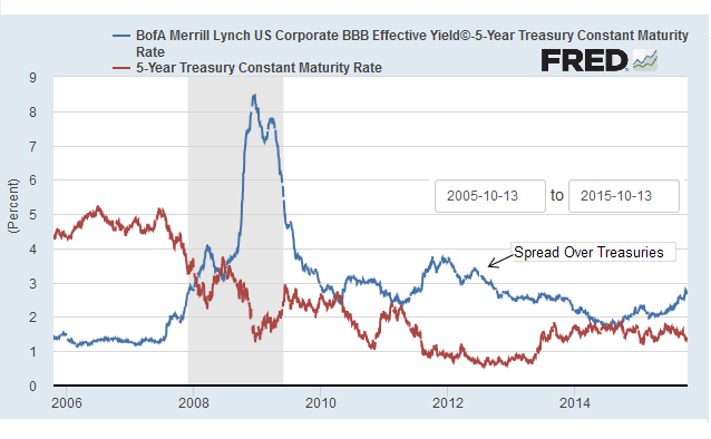 chart of US corporate bond yield spreads over Treasuries