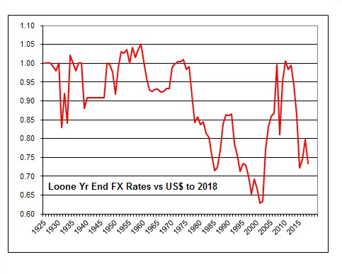 Loonie-US$ historical rates