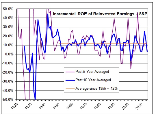 Graph incremental ROE of reinvested earnings averaged over 5 and 10