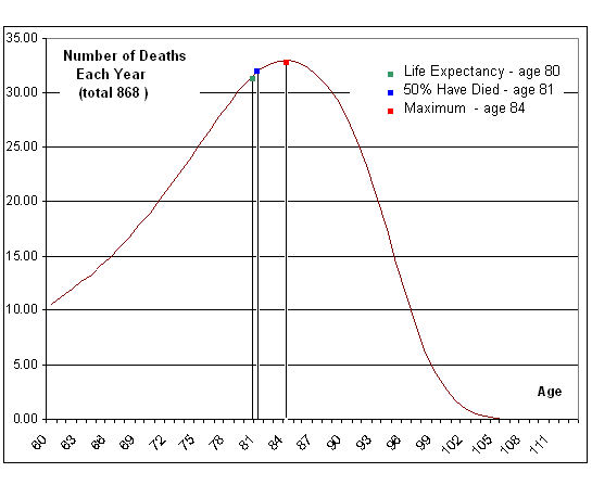 Number of Cohort Die each year