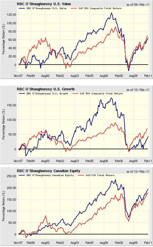 charts of his mutual fund's returns vs the indexes