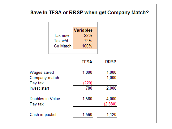 decide between TFSA vs RRSP with company match