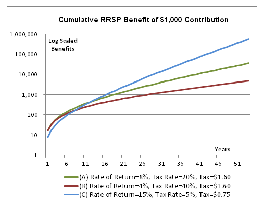 Asset Location - cumulative benefits for different tax rates and rates of return